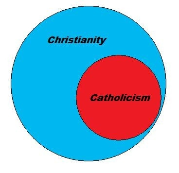 an analysis of the views between orthodox and protestant christianity The primary theological differences between baptists and orthodox christianity are the these views will be like all protestants, baptists reject the.