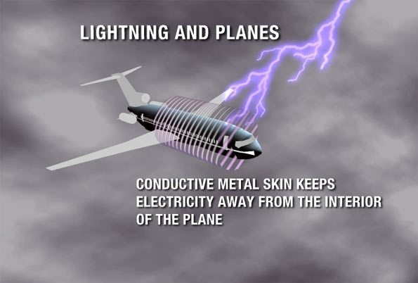 What Happens If Lightning Strikes A Plane Quora