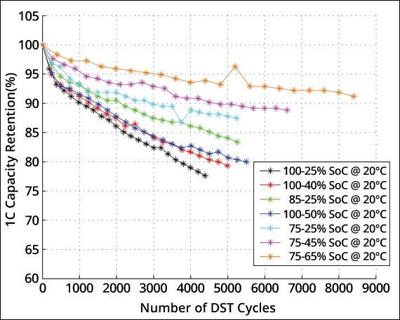 Does Overcharging Damage Batteries Quora