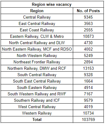 What is Group D in Indian Railways? - Quora