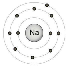 What is the relationship between an element s Group number