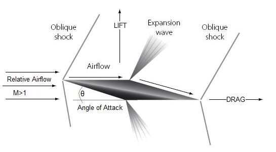 why do supersonic aircraft have diamond shaped airfoil