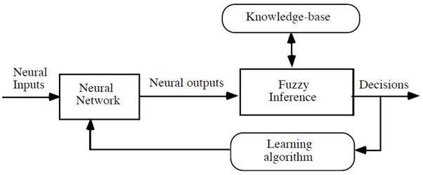 What is the result of combining neural networks, fuzzy logic and