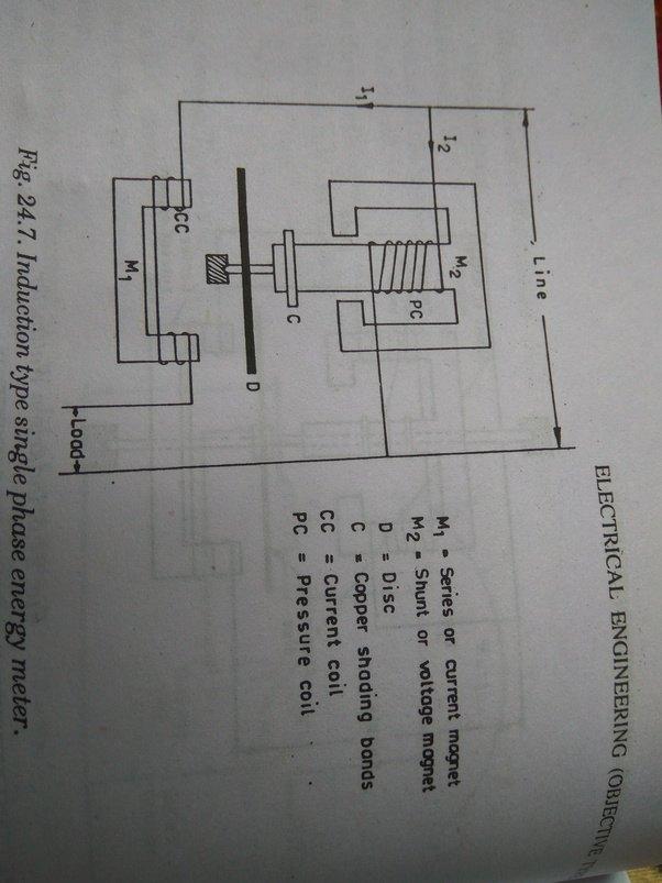 How Is Watt Measured