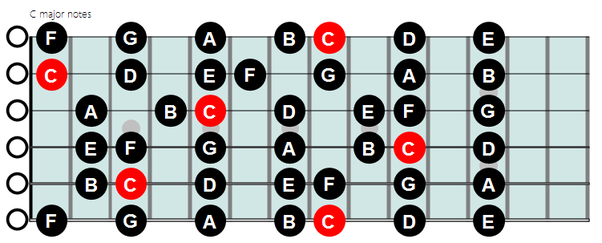 When playing guitar, what does play in the Key C mean? Also what ...