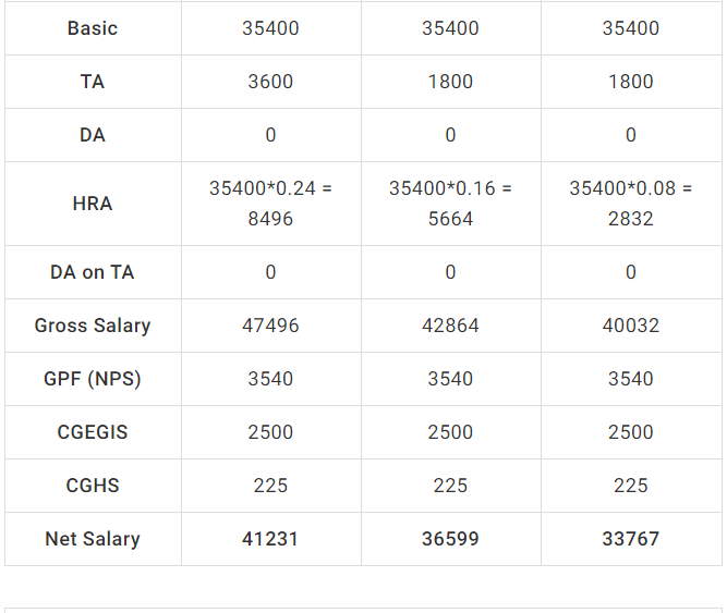How much salary will I get at a 4800 Grade Pay? - Quora