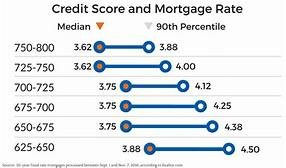 675 Credit Score >> How To Raise Your Credit Score From Below 400 Enough To Buy A Nice