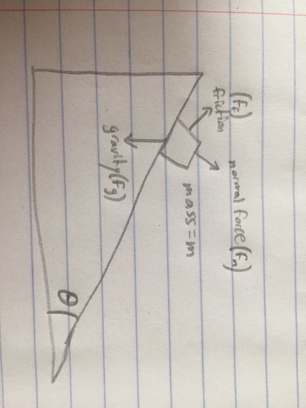 What is the acceleration of a    block    sliding on a wedge