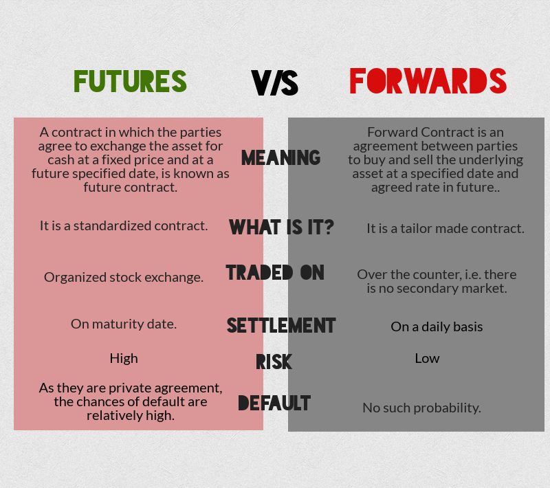 Whats The Main Difference Between Forward And Futures Contracts