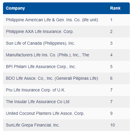 Best Life Insurance Company >> According To Insurance Commission What Are The Top 2 Life