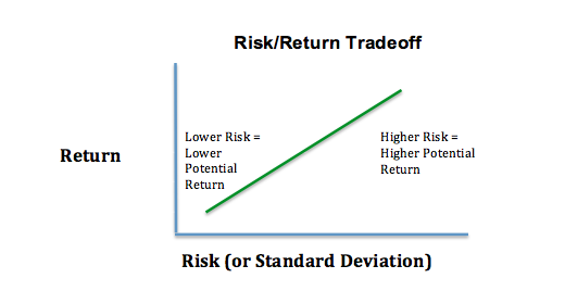 risk return relationship in investments for beginners