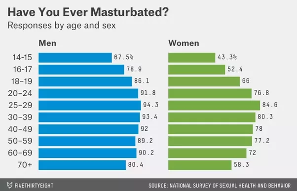 Percent of women masturbate