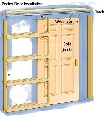 Superbe Here Is An Illustration Of The Way A Pocket Door Is Framed Into The Wall.  Instead Of The Regular Studs, The Door Comes With A Jam Framed With  Horizontal ...