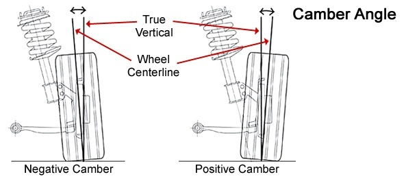 Right Angle Suspension : What is a car wishbone suspension quora