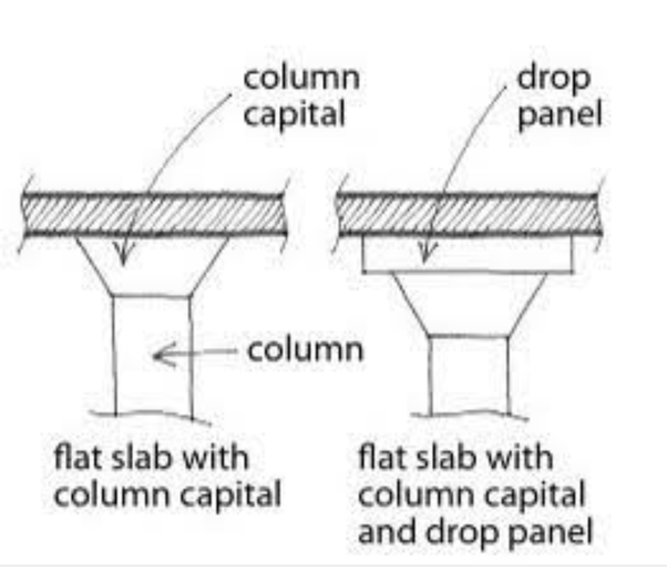 What is the difference between a drop panel and a column