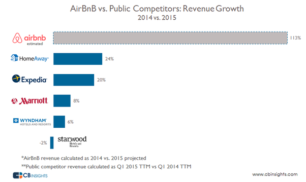 How much revenue is Airbnb making? - Quora