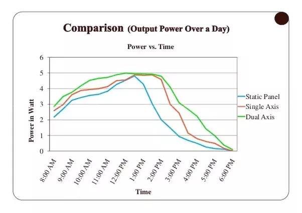 How Much Electricity Does A 1mw Solar Power Plant Generate