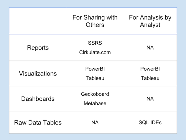 Which one is the best: SSRS, SAP Crystal Report or Tableau? Why? - Quora
