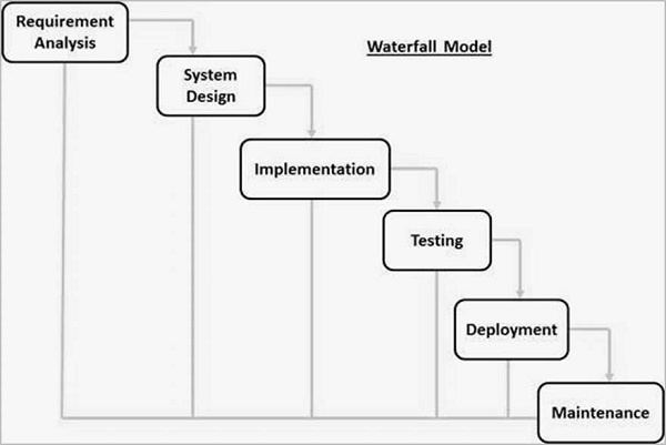 What are the various stages in program development quora the following diagram is a representation of the different phases of the waterfall model ccuart Gallery