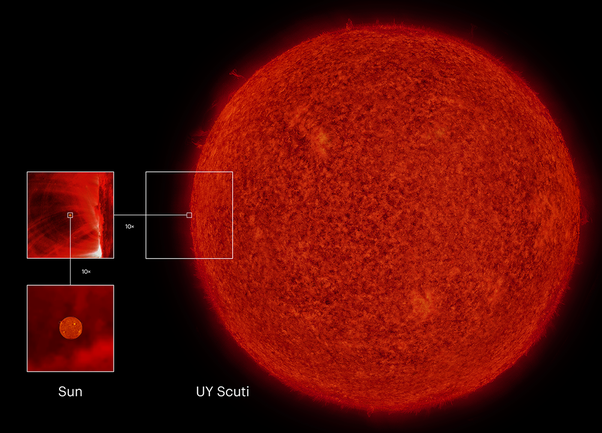 How big is UY Scuti compared to the Sun? - Quora