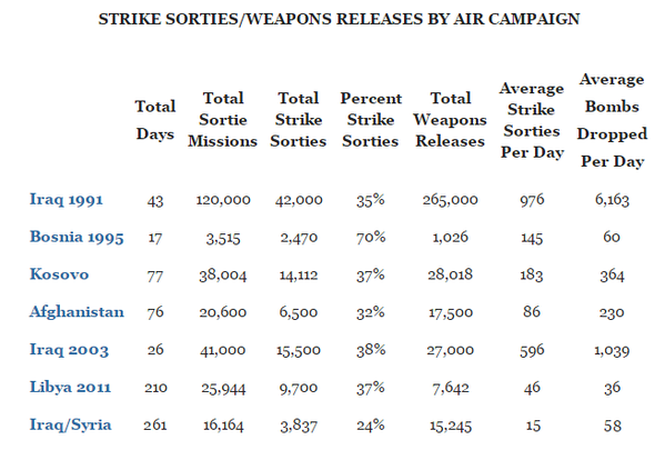 How much does one airstrike cost? - Quora