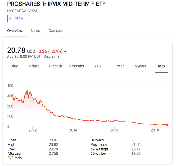 Is Going Long On A VIX ETF Ever A Good Idea? Or Are There