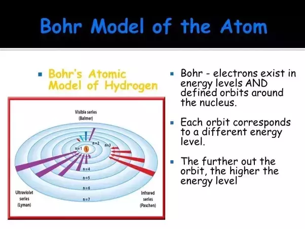 BOHR S MODEL OF ATOM PDF DOWNLOAD