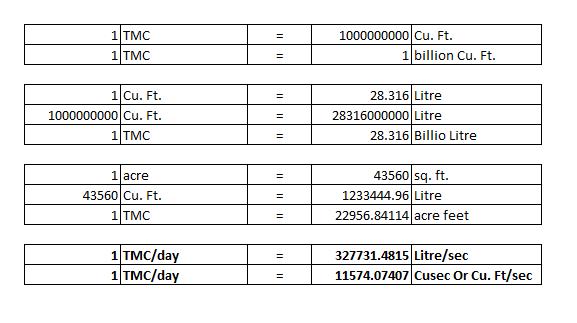 How Many Cusecs Does 1 Tmc Equal Quora