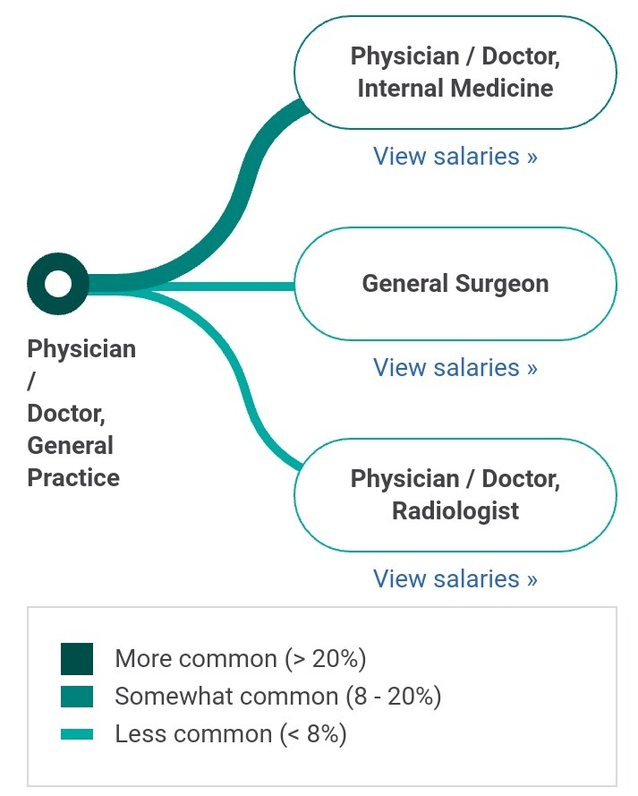 What is the starting salary of an MBBS doctor in India? - Quora
