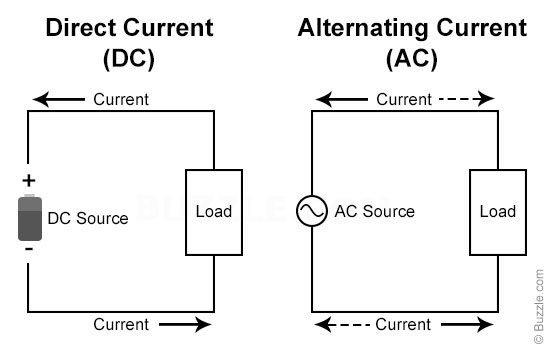 What is A. C. Voltage source and D. C. Voltage source with symbol ...