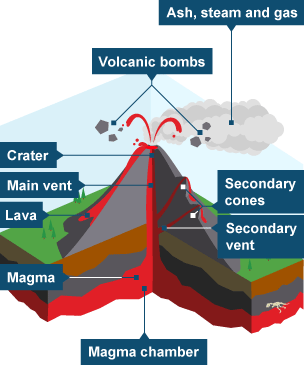 How to describe a composite volcano quora ccuart Choice Image