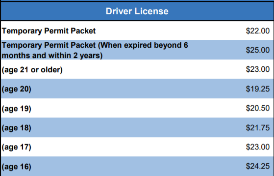 How Much Is Drivers Ed >> How Much Does It Cost To Obtain A Driver S License In The