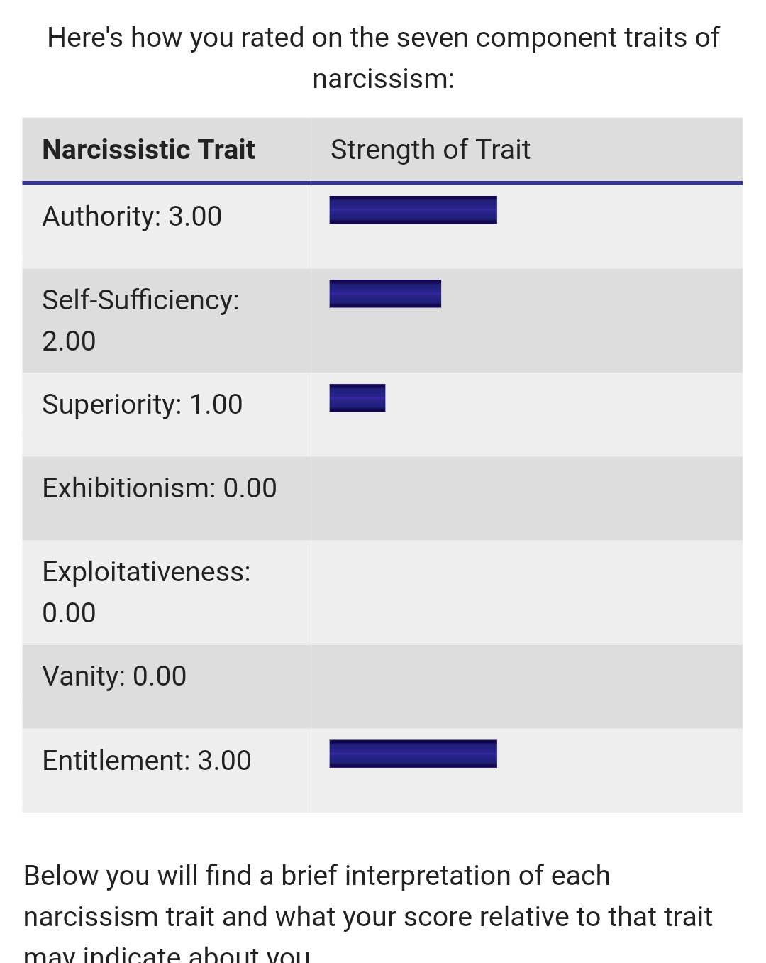 Psych central narcissism