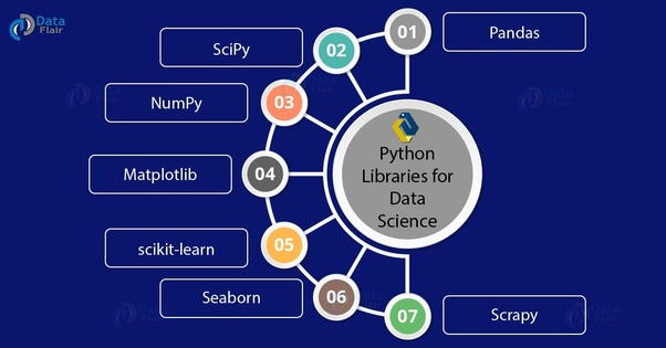 Which Python libraries are commonly used in the data