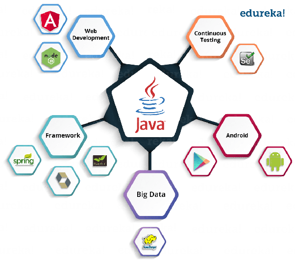 What's the best way to learn core Java? - Quora