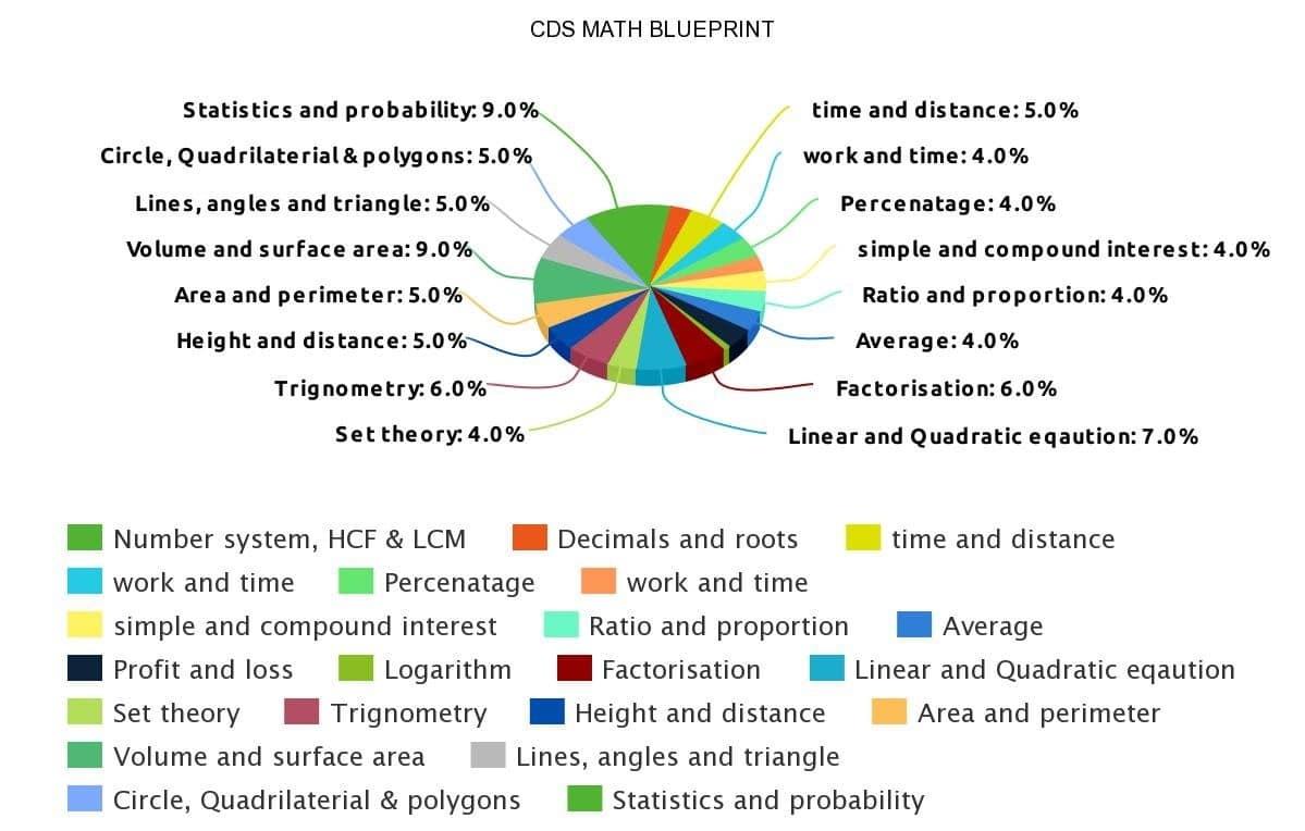 arihant pathfinder cds pdf free download