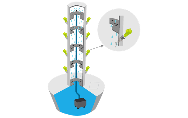What Is The Best Vertical Hydroponic System Quora