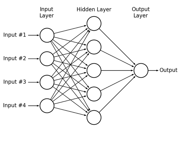 what is the difference between a bayesian network and an