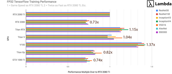 What is a better GPU for deep learning, RTX 2080 TI or V100