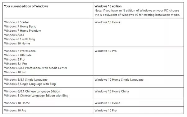 single language editions for microsoft windows from version 8 and up are actually a variant of the windows home edition