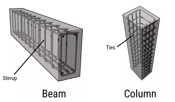 Bar Ties Construction : How are column ties different from beam stirrups quora