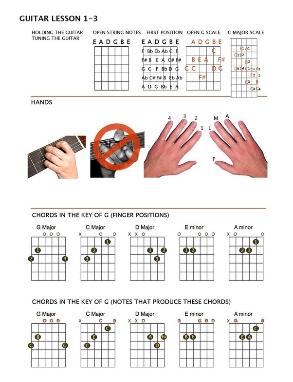 How to learns scales on guitar? What are the main scales to play on ...