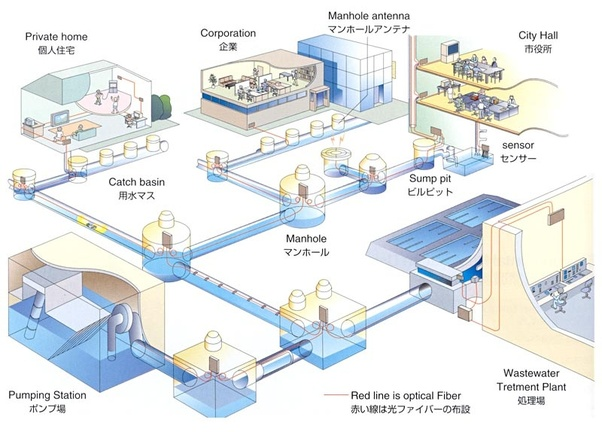 What Are Sewage Systems