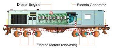 How Do Train Engines Work Quora