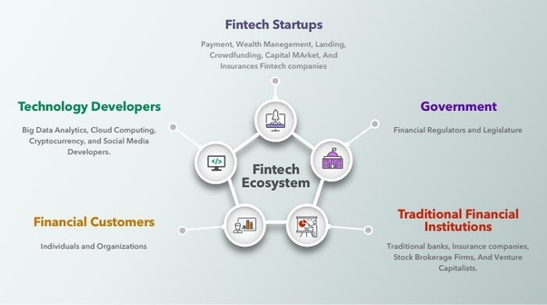What are the most successful FinTech startups? - Quora