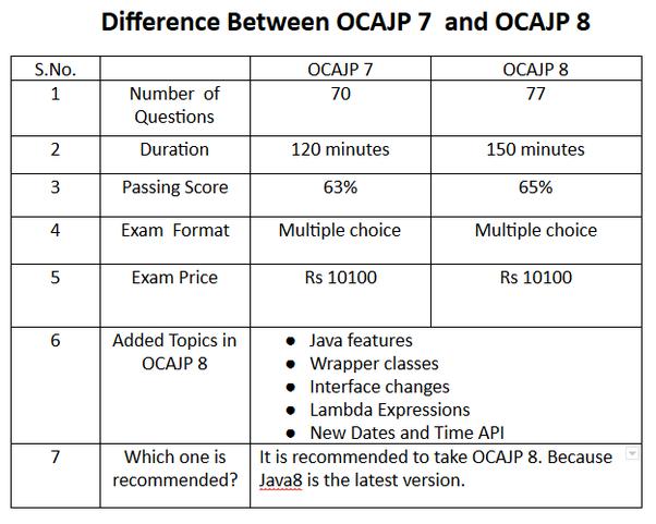 How to pass OCA/OCP 7 (and 8) exam - Quora