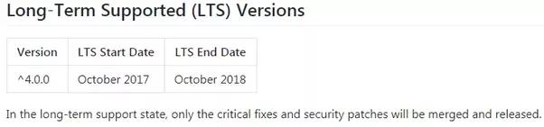 Angular 2 release date in Sydney