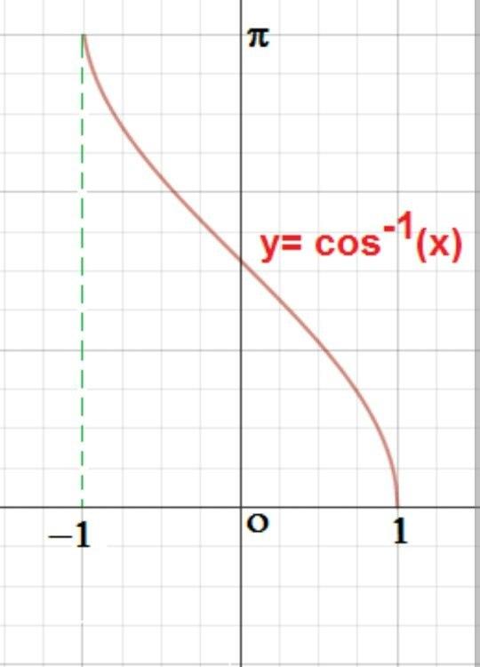What is the range of cos -1 x? - Quora