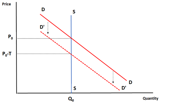 In A Market Where The Supply Curve Is Perfectly Inelastic How