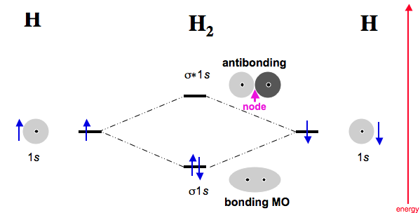 Why Does Formation Of A Chemical Bond Release Energy Quora